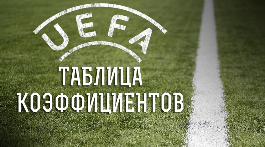 Таблица коэффициентов УЕФА: американские горки