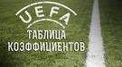 Таблица коэффициентов УЕФА: выбить максимум!