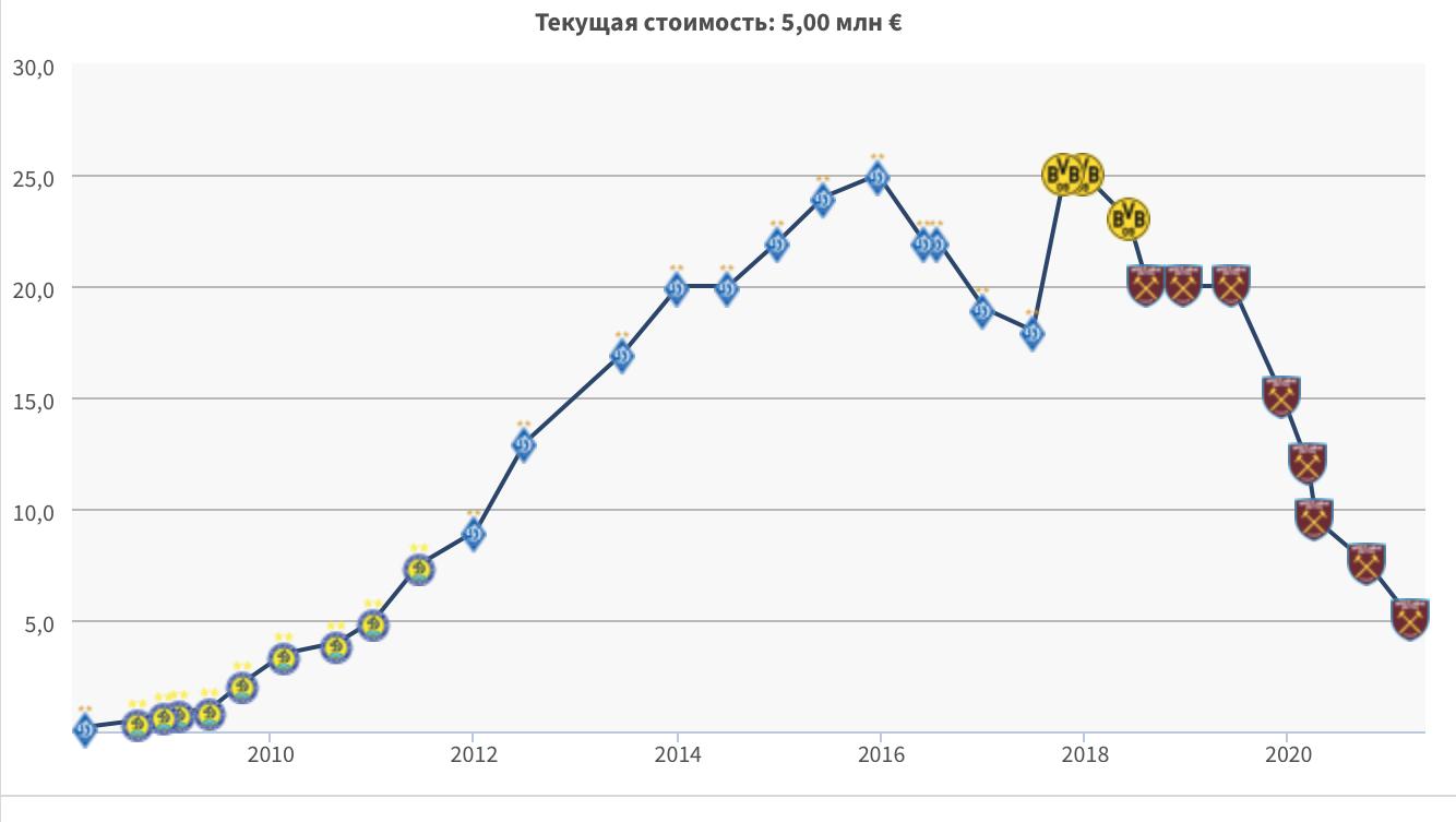 АПЛ: Ярмоленко вновь подешевел, Зинченко держит марку, Ван Дейк выпал из топ-10 - изображение 1