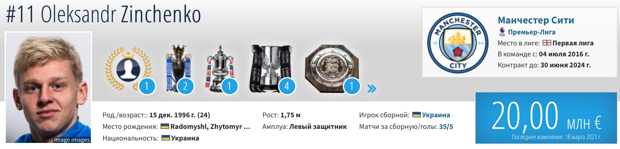 АПЛ: Ярмоленко вновь подешевел, Зинченко держит марку, Ван Дейк выпал из топ-10 - изображение 2