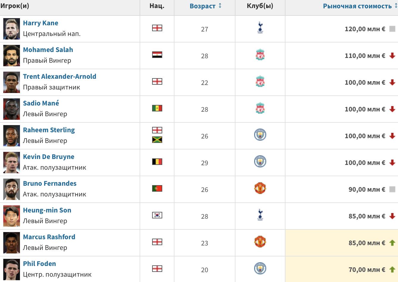 АПЛ: Ярмоленко вновь подешевел, Зинченко держит марку, Ван Дейк выпал из топ-10 - изображение 3