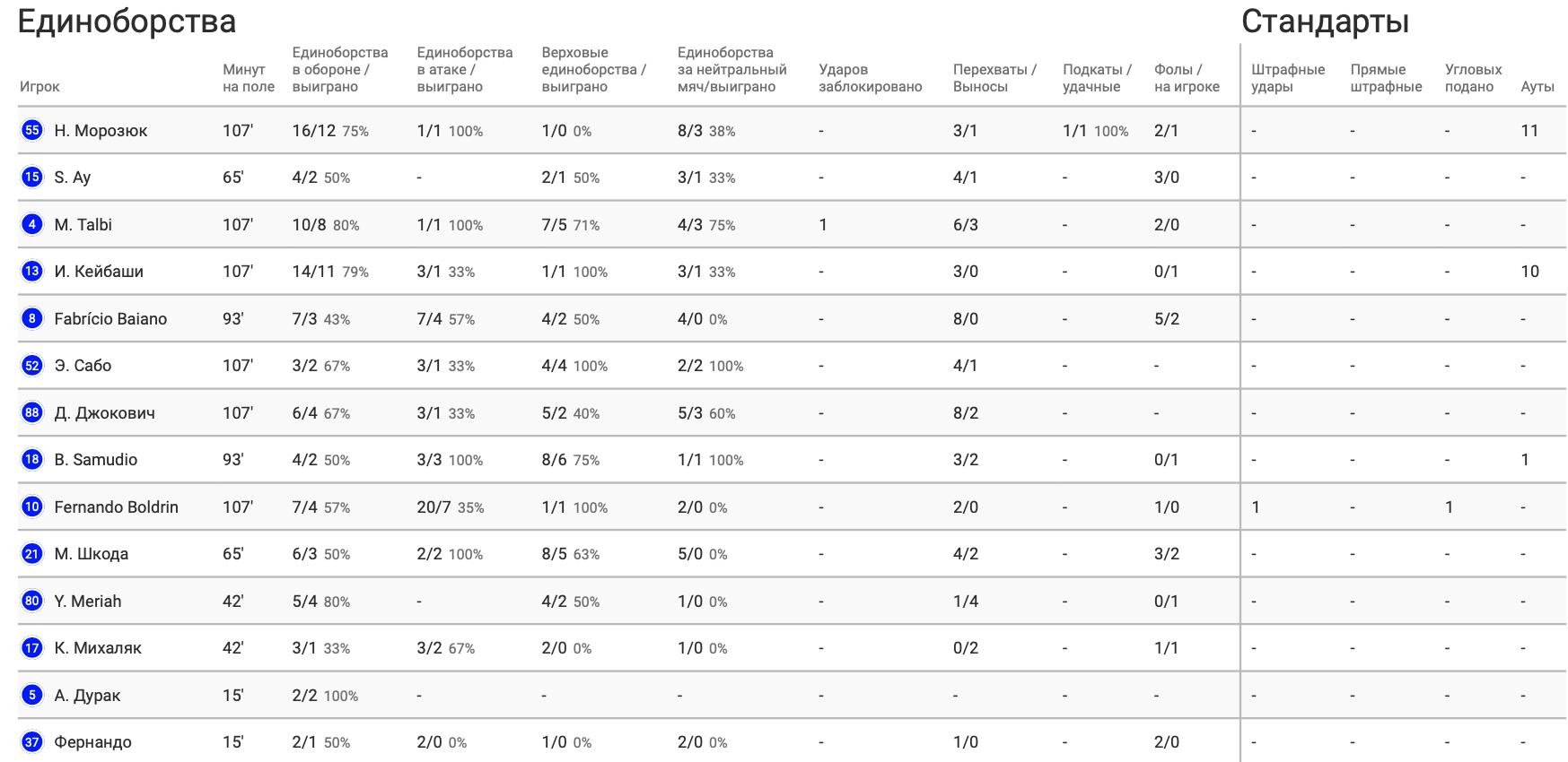 """Морозюк против """"Галатасарая"""" в цифрах WyScout: чем отличился украинец в сенсационной победе над """"львами"""" - изображение 6"""
