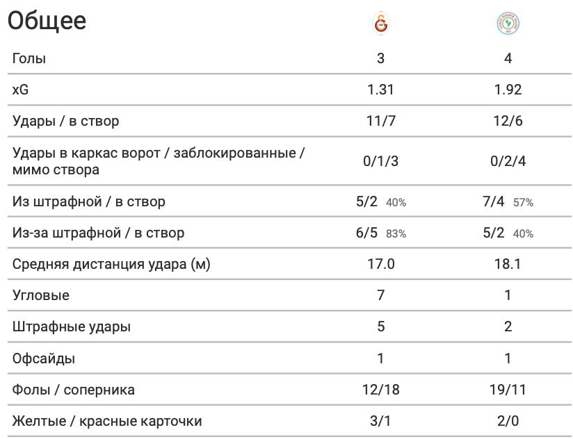 """Морозюк против """"Галатасарая"""" в цифрах WyScout: чем отличился украинец в сенсационной победе над """"львами"""" - изображение 1"""