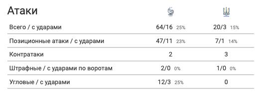 Франция - Украина в цифрах WyScout: сюрприз Шевченко, плотная оборона и голы в стиле FIFA 21 - изображение 4