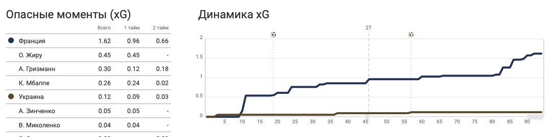 Франция - Украина в цифрах WyScout: сюрприз Шевченко, плотная оборона и голы в стиле FIFA 21 - изображение 5