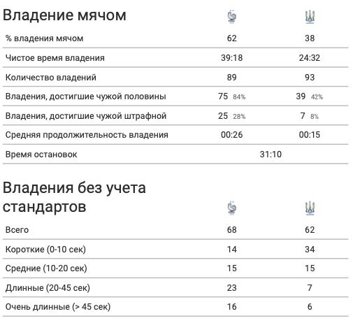 Франция - Украина в цифрах WyScout: сюрприз Шевченко, плотная оборона и голы в стиле FIFA 21 - изображение 10