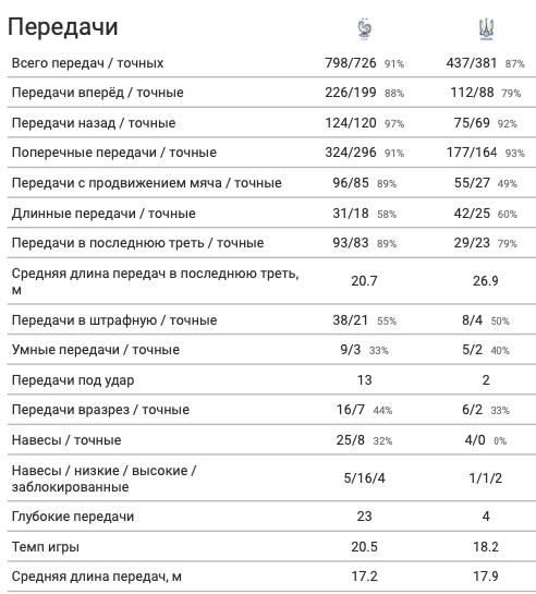 Франция - Украина в цифрах WyScout: сюрприз Шевченко, плотная оборона и голы в стиле FIFA 21 - изображение 11