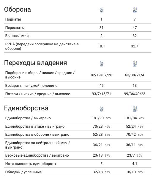 Франция - Украина в цифрах WyScout: сюрприз Шевченко, плотная оборона и голы в стиле FIFA 21 - изображение 13