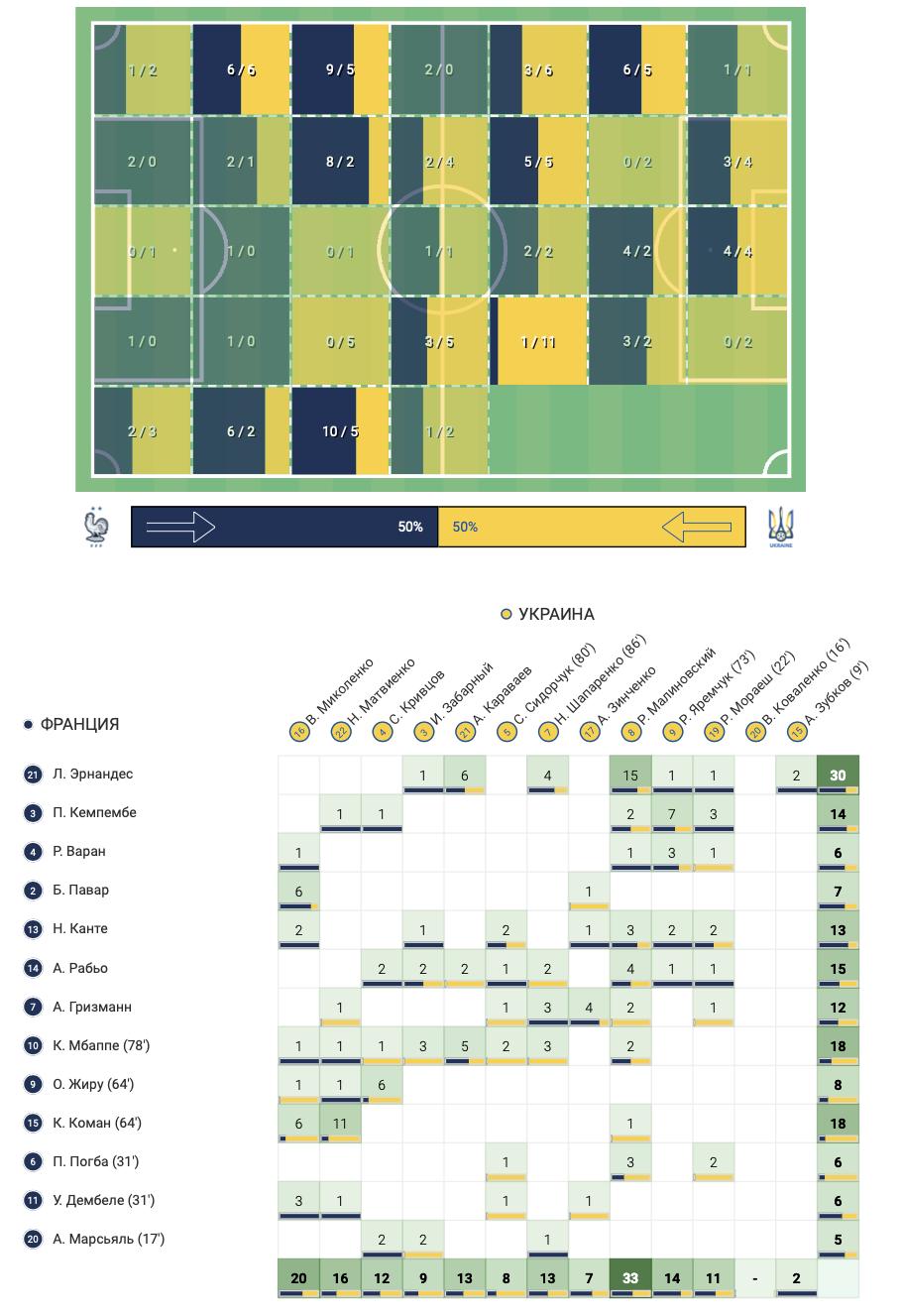 Франция - Украина в цифрах WyScout: сюрприз Шевченко, плотная оборона и голы в стиле FIFA 21 - изображение 14