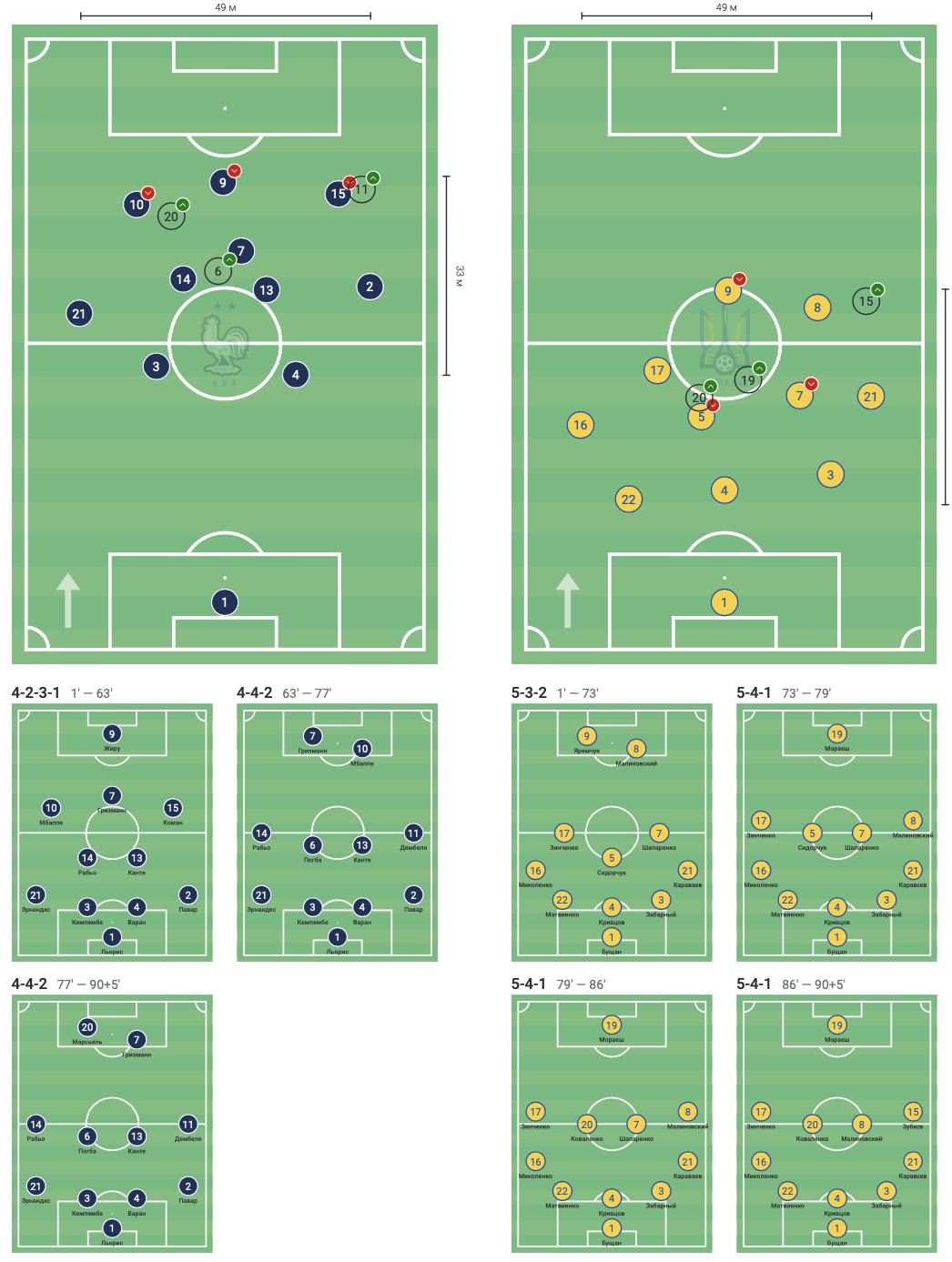 Франция - Украина в цифрах WyScout: сюрприз Шевченко, плотная оборона и голы в стиле FIFA 21 - изображение 2
