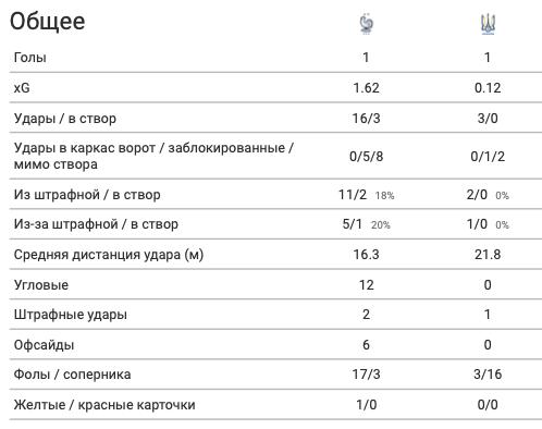 Франция - Украина в цифрах WyScout: сюрприз Шевченко, плотная оборона и голы в стиле FIFA 21 - изображение 1