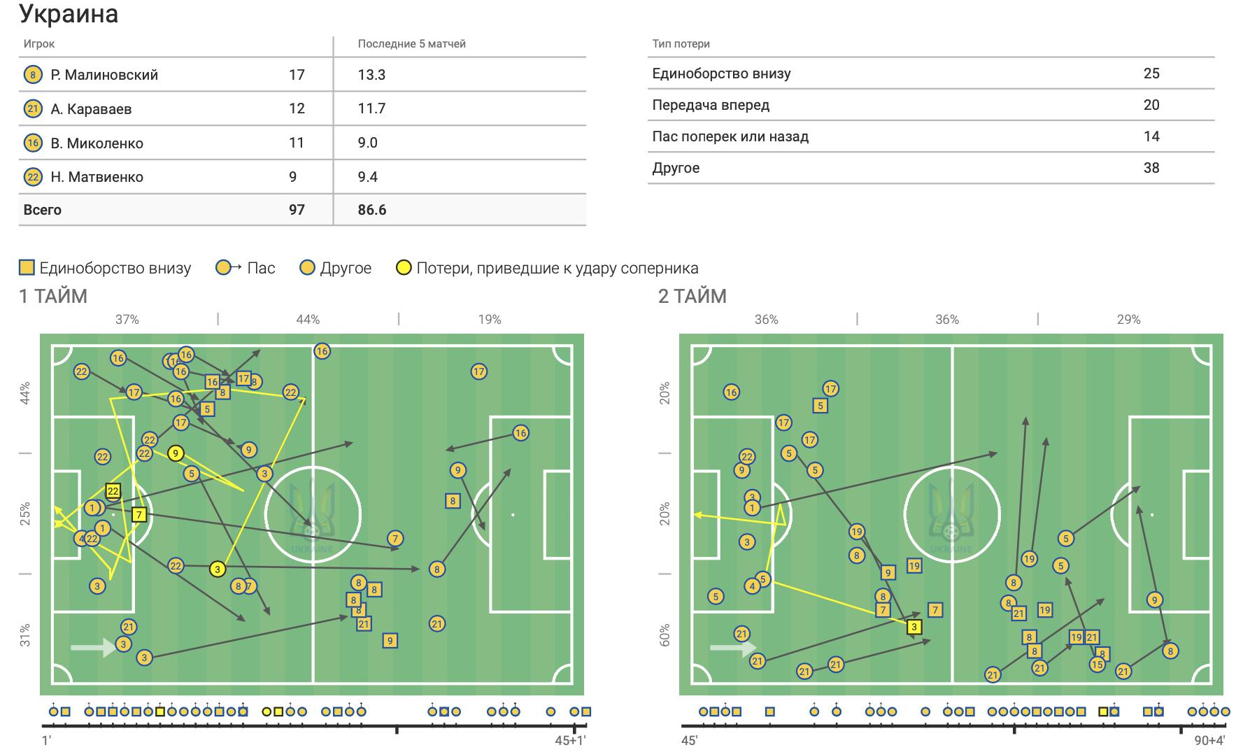 Франция - Украина в цифрах WyScout: сюрприз Шевченко, плотная оборона и голы в стиле FIFA 21 - изображение 9