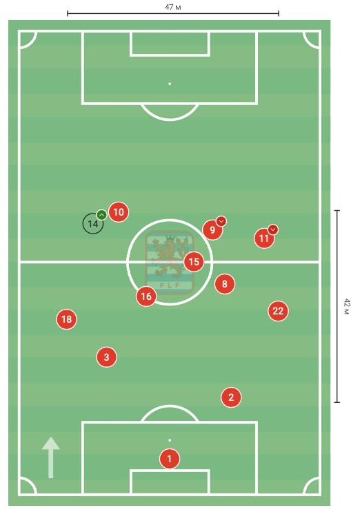 Цифры WyScout: голевая эффективность Жерсона Родригеса за сборную Люксембурга в квалификации ЧМ-2022 - изображение 2