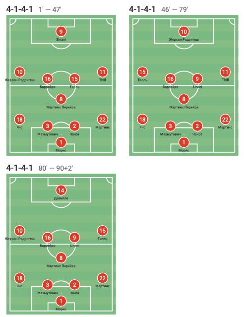Цифры WyScout: голевая эффективность Жерсона Родригеса за сборную Люксембурга в квалификации ЧМ-2022 - изображение 3