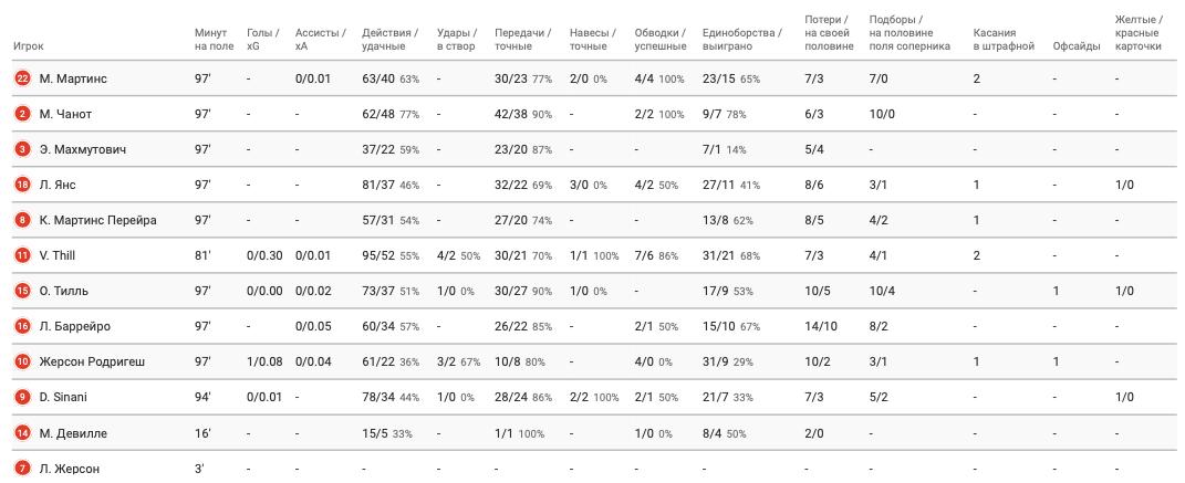 Цифры WyScout: голевая эффективность Жерсона Родригеса за сборную Люксембурга в квалификации ЧМ-2022 - изображение 4