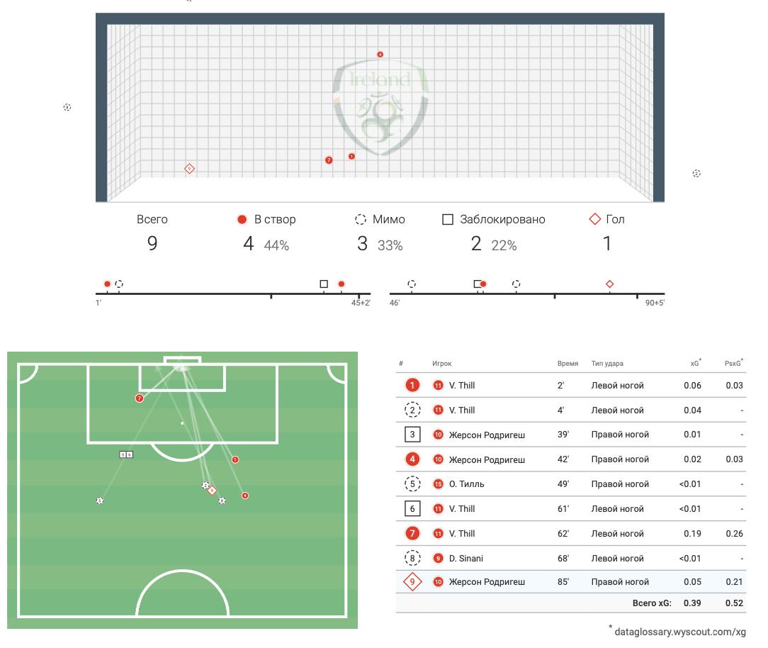 Цифры WyScout: голевая эффективность Жерсона Родригеса за сборную Люксембурга в квалификации ЧМ-2022 - изображение 5