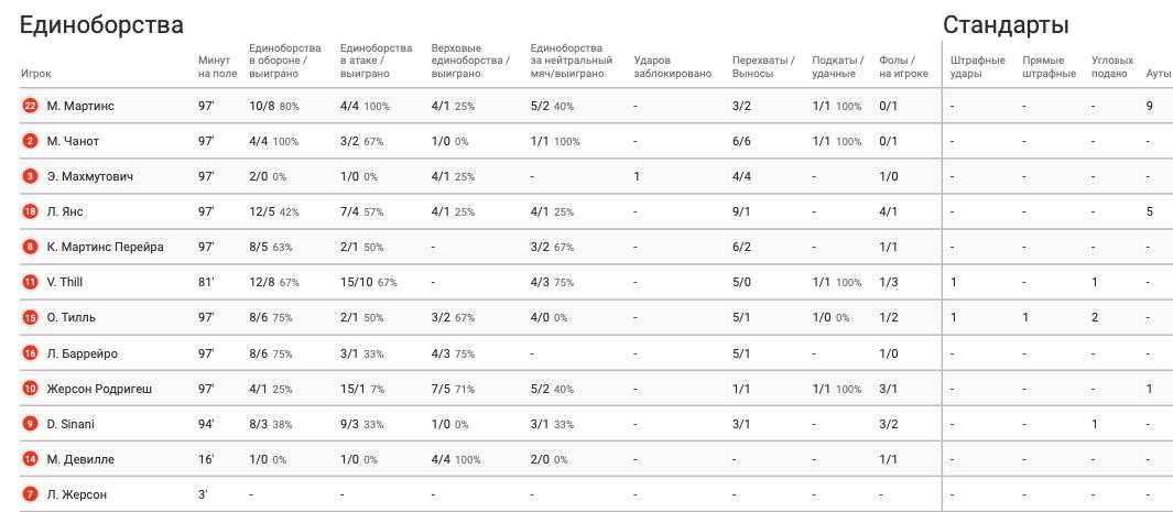 Цифры WyScout: голевая эффективность Жерсона Родригеса за сборную Люксембурга в квалификации ЧМ-2022 - изображение 6