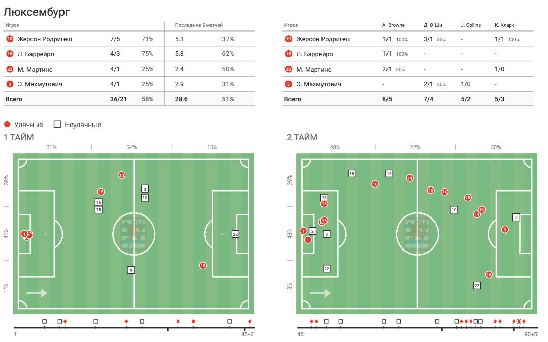 Цифры WyScout: голевая эффективность Жерсона Родригеса за сборную Люксембурга в квалификации ЧМ-2022 - изображение 7