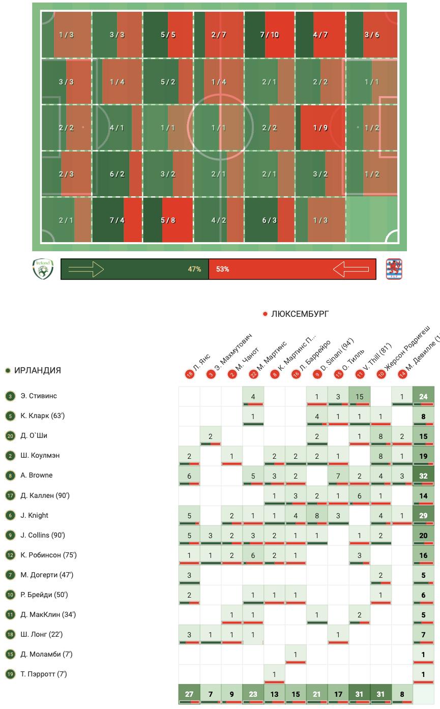 Цифры WyScout: голевая эффективность Жерсона Родригеса за сборную Люксембурга в квалификации ЧМ-2022 - изображение 8