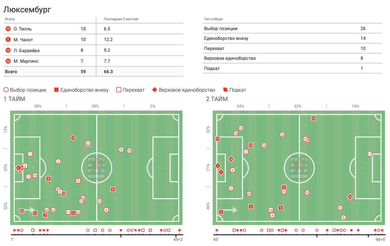 Цифры WyScout: голевая эффективность Жерсона Родригеса за сборную Люксембурга в квалификации ЧМ-2022 - изображение 9