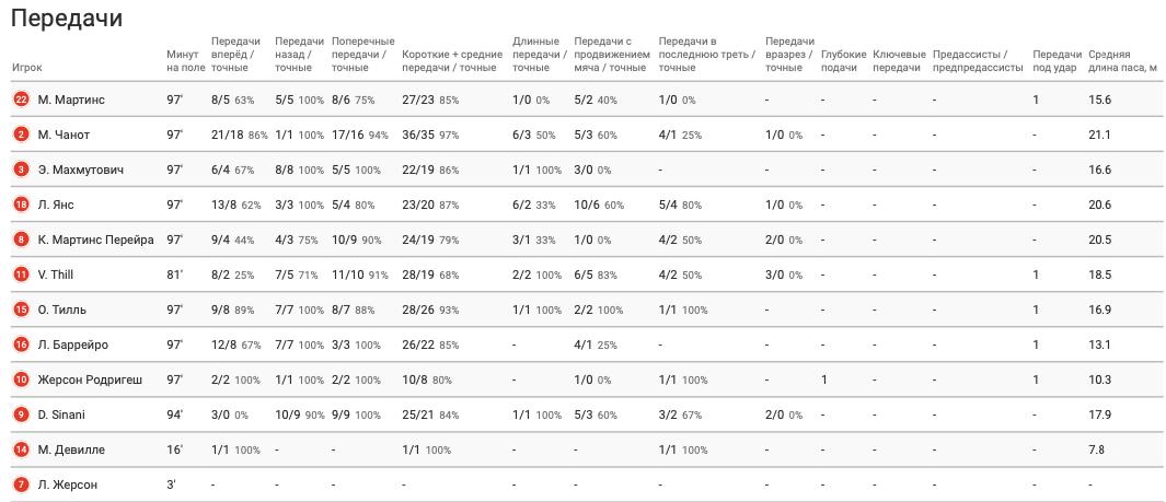Цифры WyScout: голевая эффективность Жерсона Родригеса за сборную Люксембурга в квалификации ЧМ-2022 - изображение 10