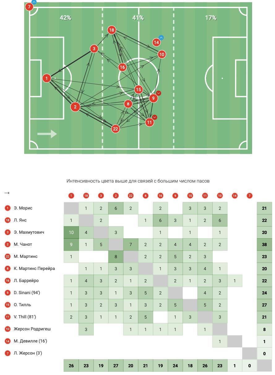Цифры WyScout: голевая эффективность Жерсона Родригеса за сборную Люксембурга в квалификации ЧМ-2022 - изображение 11