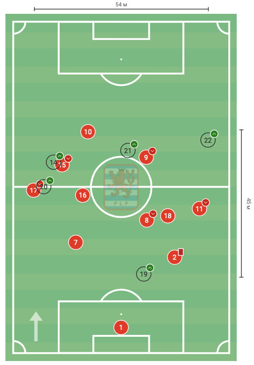 Цифры WyScout: голевая эффективность Жерсона Родригеса за сборную Люксембурга в квалификации ЧМ-2022 - изображение 13