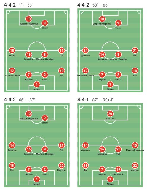 Цифры WyScout: голевая эффективность Жерсона Родригеса за сборную Люксембурга в квалификации ЧМ-2022 - изображение 14