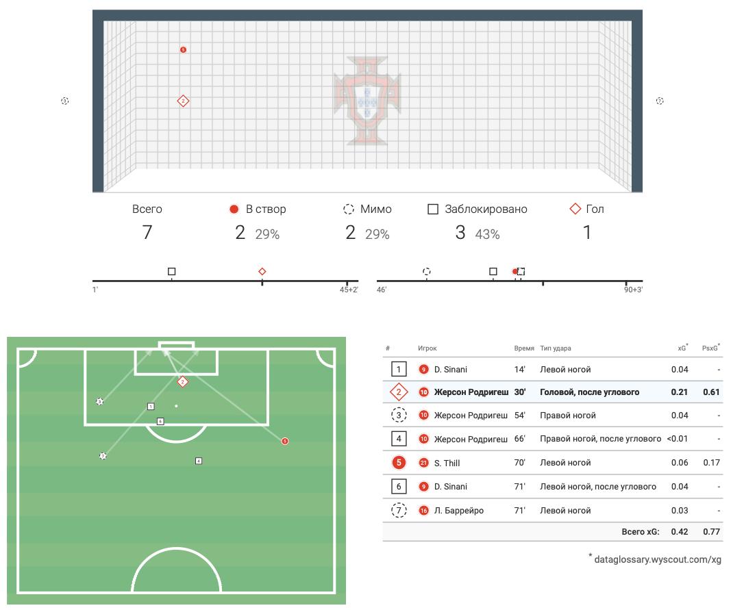 Цифры WyScout: голевая эффективность Жерсона Родригеса за сборную Люксембурга в квалификации ЧМ-2022 - изображение 16