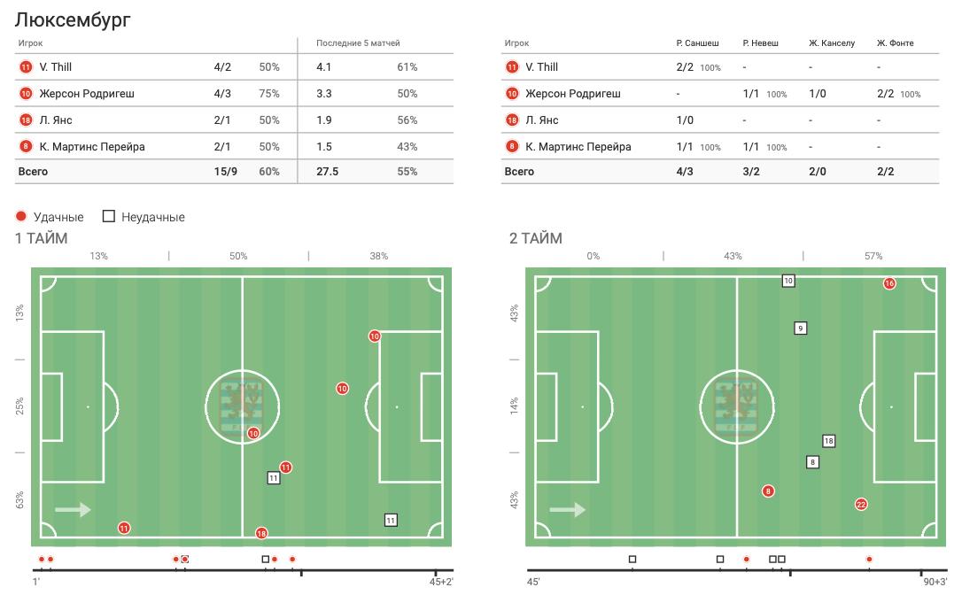 Цифры WyScout: голевая эффективность Жерсона Родригеса за сборную Люксембурга в квалификации ЧМ-2022 - изображение 17