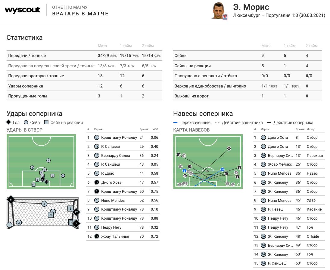 Цифры WyScout: голевая эффективность Жерсона Родригеса за сборную Люксембурга в квалификации ЧМ-2022 - изображение 22