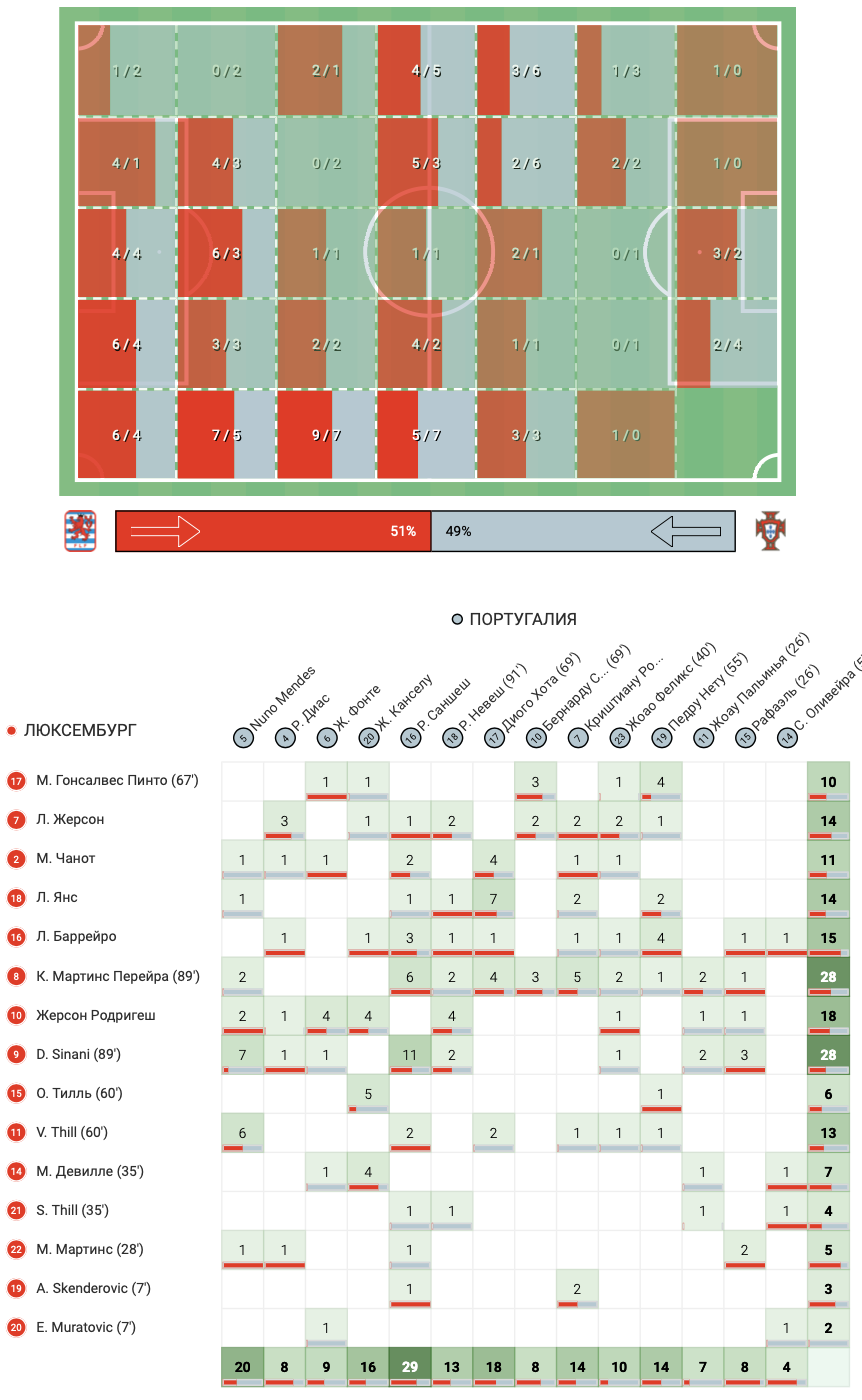 Цифры WyScout: голевая эффективность Жерсона Родригеса за сборную Люксембурга в квалификации ЧМ-2022 - изображение 19