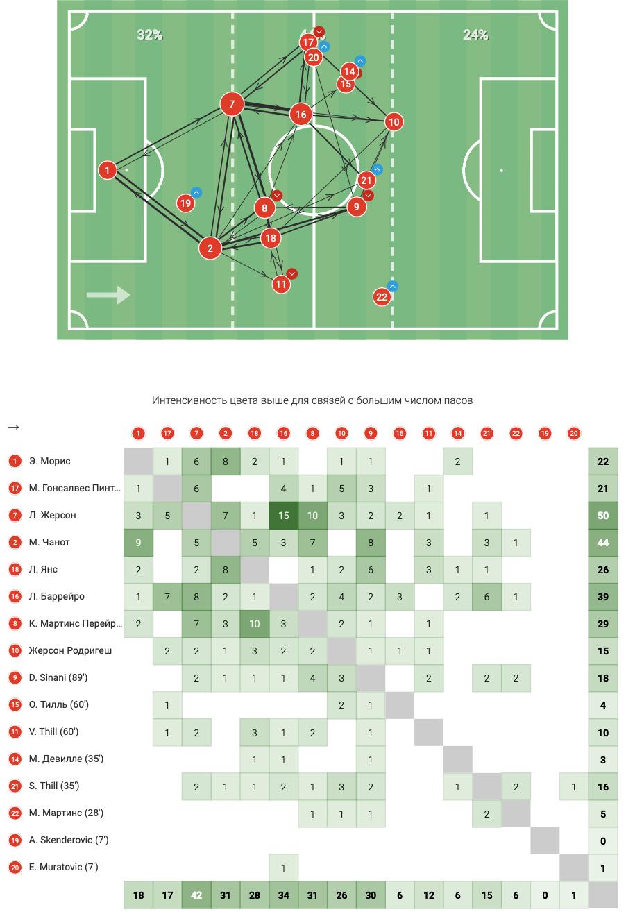 Цифры WyScout: голевая эффективность Жерсона Родригеса за сборную Люксембурга в квалификации ЧМ-2022 - изображение 21