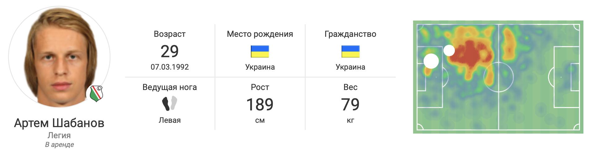Шабанов в «Легии» в цифрах WyScout: почему поляки хотят выкупить украинца? - изображение 1