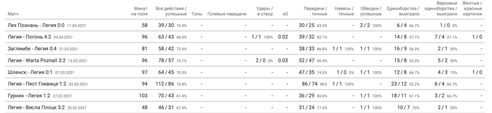 Шабанов в «Легии» в цифрах WyScout: почему поляки хотят выкупить украинца? - изображение 3