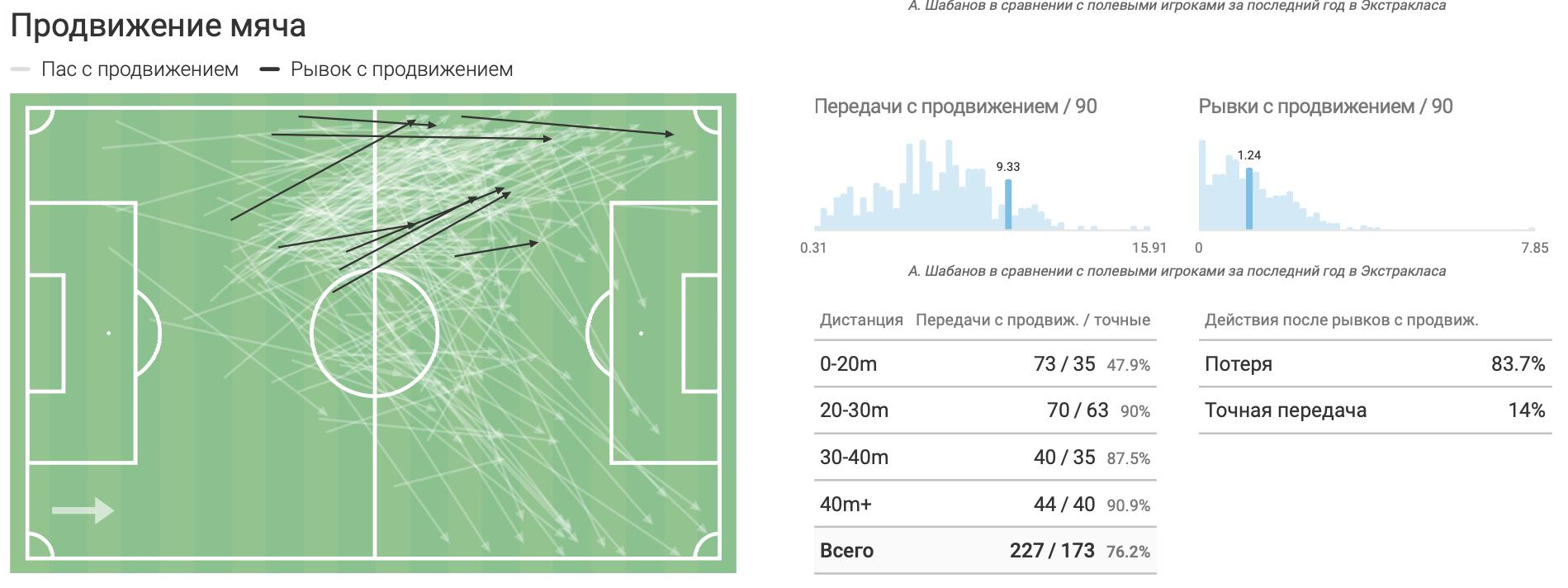Шабанов в «Легии» в цифрах WyScout: почему поляки хотят выкупить украинца? - изображение 9