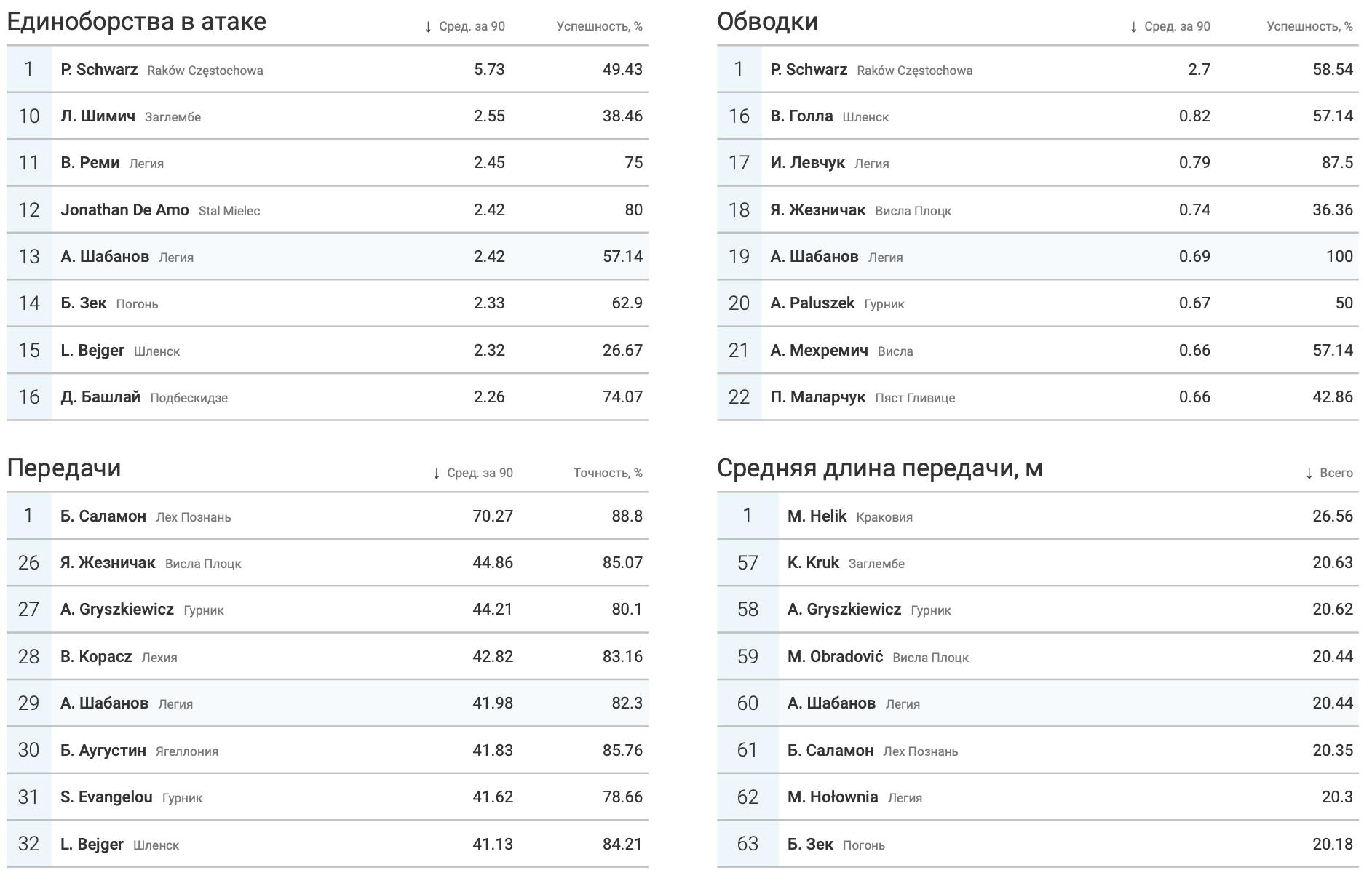 Шабанов в «Легии» в цифрах WyScout: почему поляки хотят выкупить украинца? - изображение 11