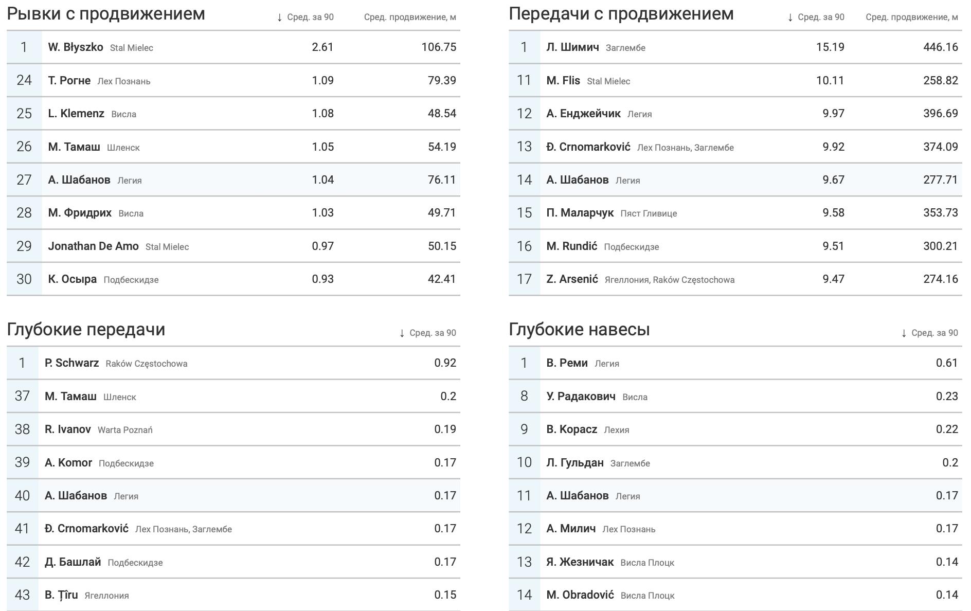 Шабанов в «Легии» в цифрах WyScout: почему поляки хотят выкупить украинца? - изображение 12