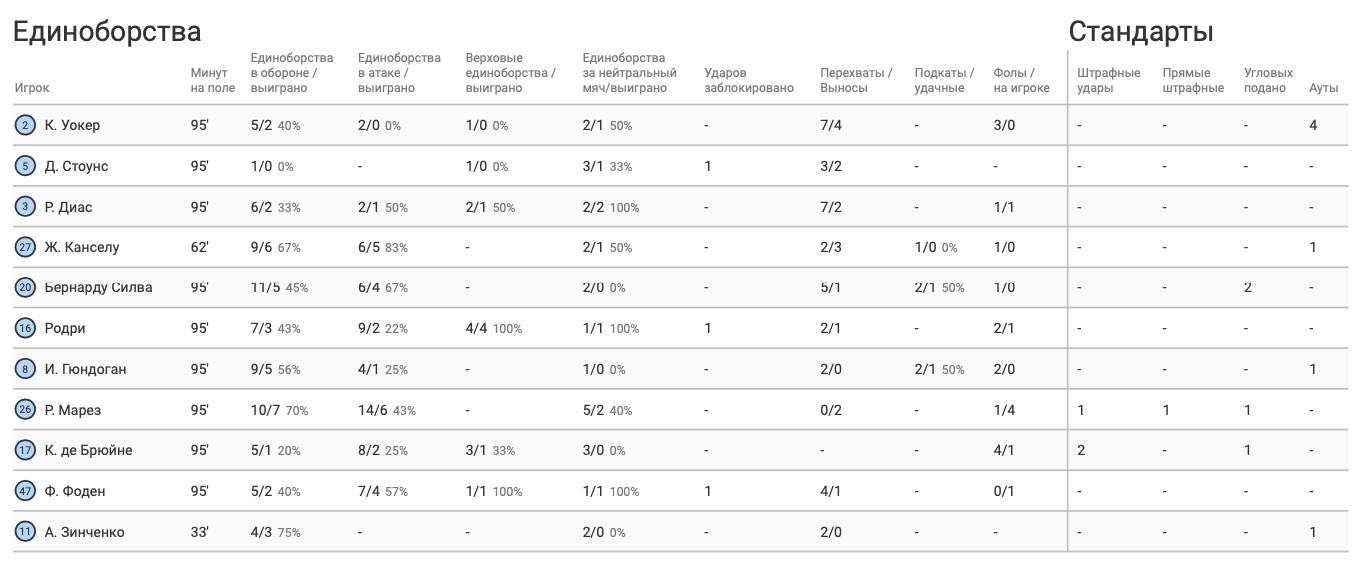 Зинченко против ПСЖ в цифрах WyScout: успешный выход на замену, ассист и шажок к финалу - изображение 7