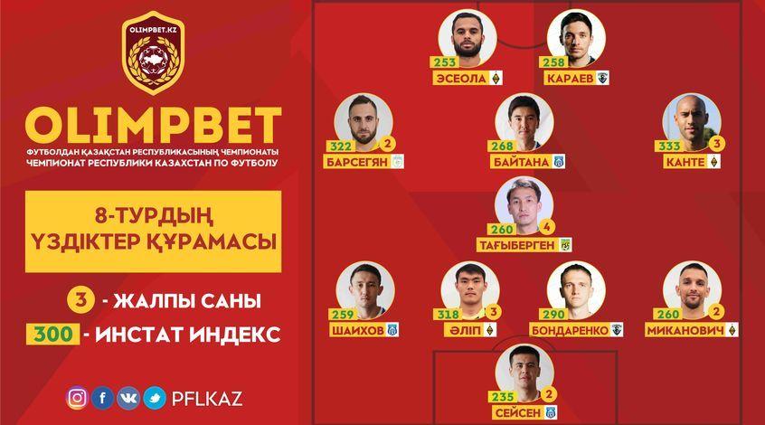 Бондаренко и Эсеола – в символической сборной 8-го тура чемпионата Казахстана