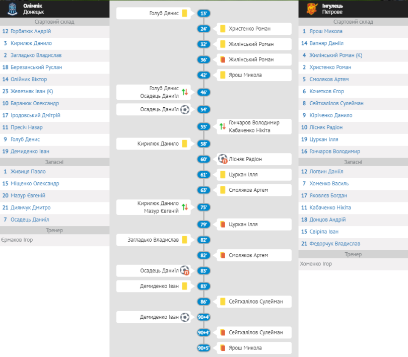 """Арбітр показав 5 червоних карток гравцям """"Інгульця"""" U-19 у матчі з """"Олімпіком"""" - изображение 1"""