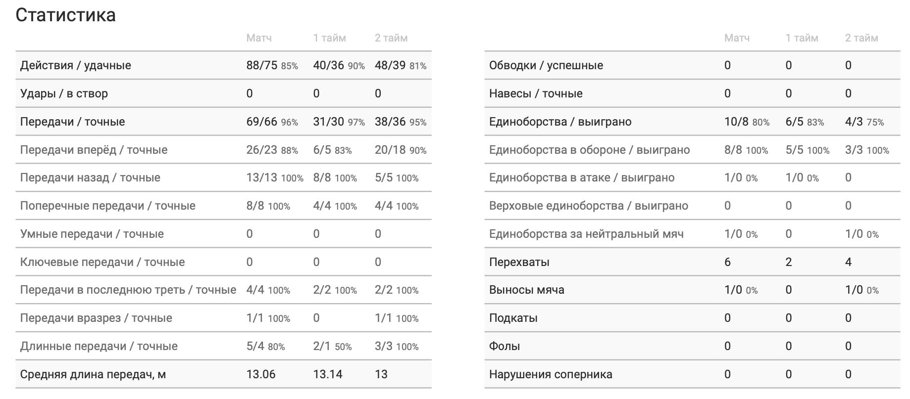 Сборная Украины в цифрах WyScout: Зинченко против ПСЖ - один из лучших на поле - изображение 3
