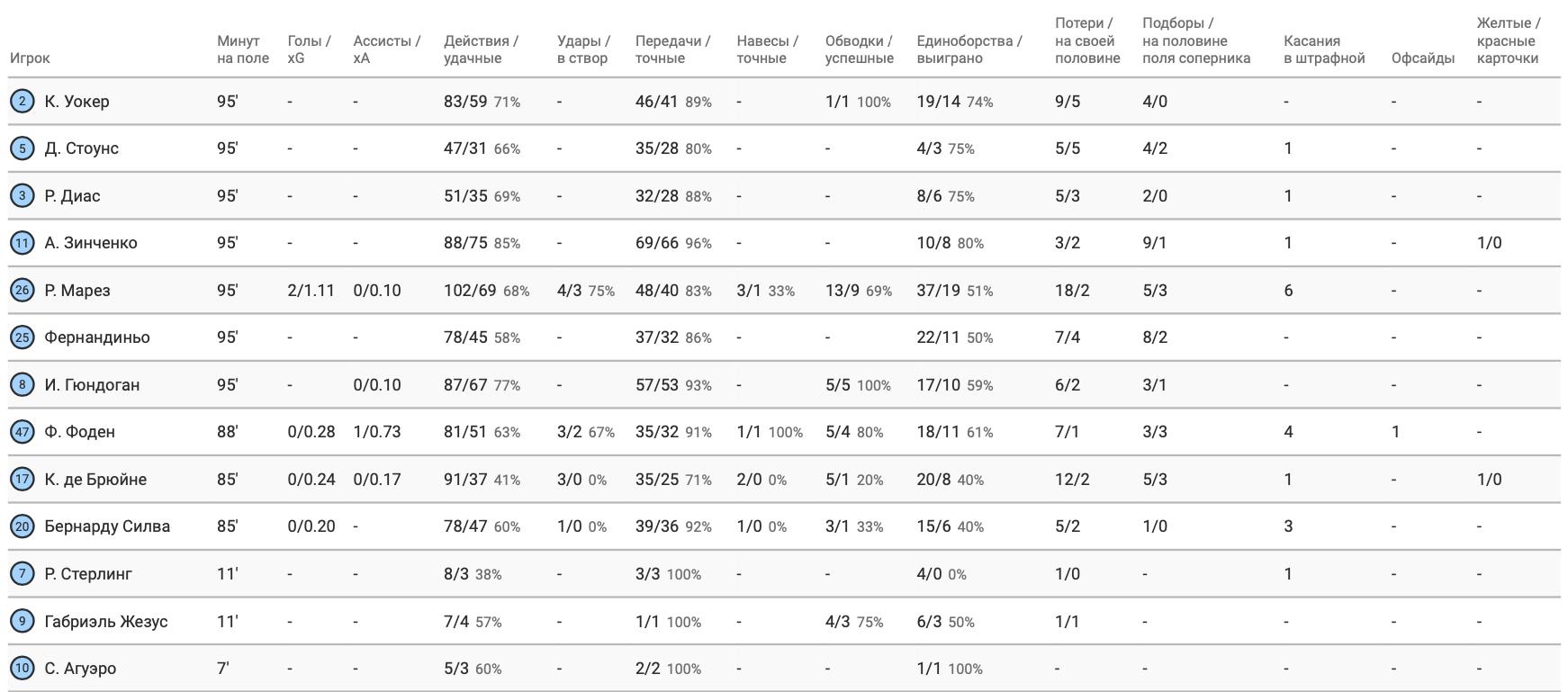 Сборная Украины в цифрах WyScout: Зинченко против ПСЖ - один из лучших на поле - изображение 5