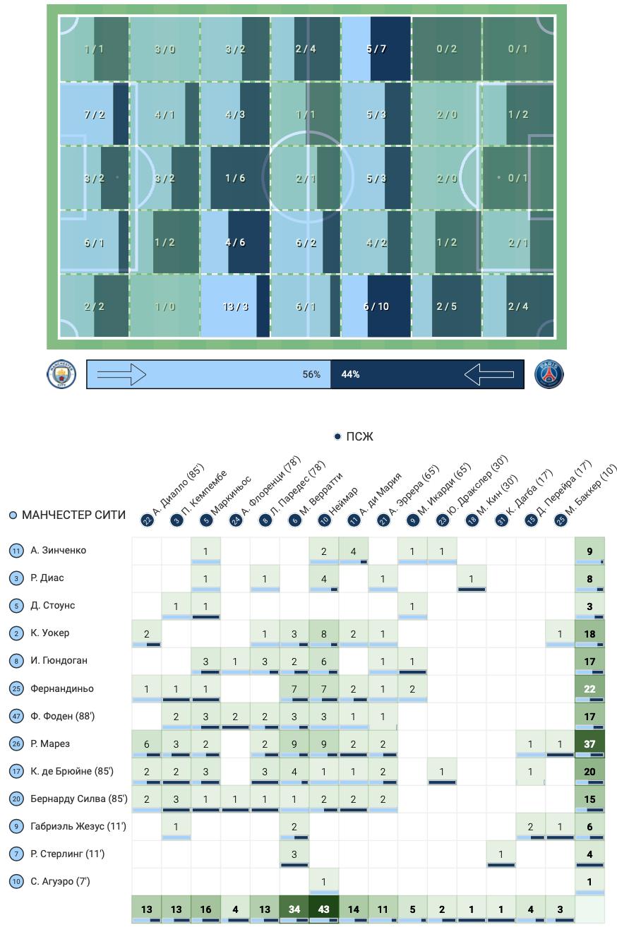 Сборная Украины в цифрах WyScout: Зинченко против ПСЖ - один из лучших на поле - изображение 7