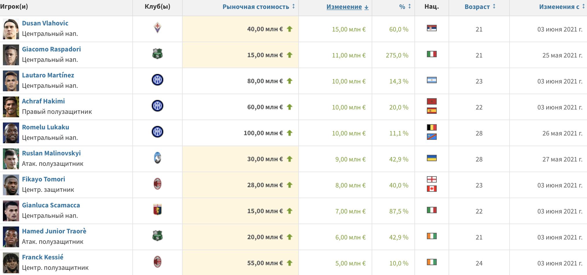 Transfermarkt: Руслан Малиновский - в топ-10 подорожавших игроков Серии А - изображение 1