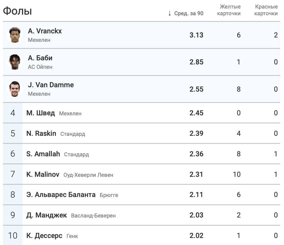 Марьян Швед - в числе лучших игроков чемпионата Бельгии по среднему количеству единоборств за матч - изображение 3