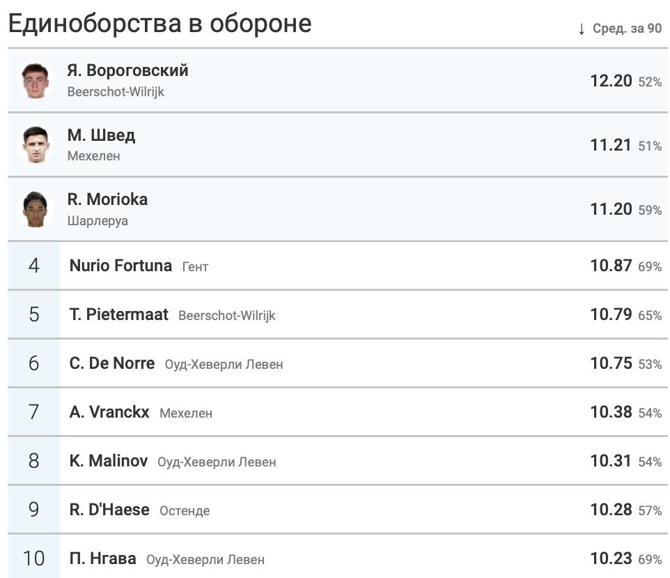Марьян Швед - в числе лучших игроков чемпионата Бельгии по среднему количеству единоборств за матч - изображение 2