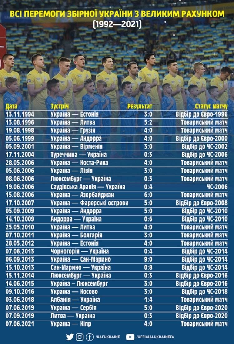 Перемога над Кіпром стала 27-ю, яку збірна України здобула з великим рахунком - изображение 1