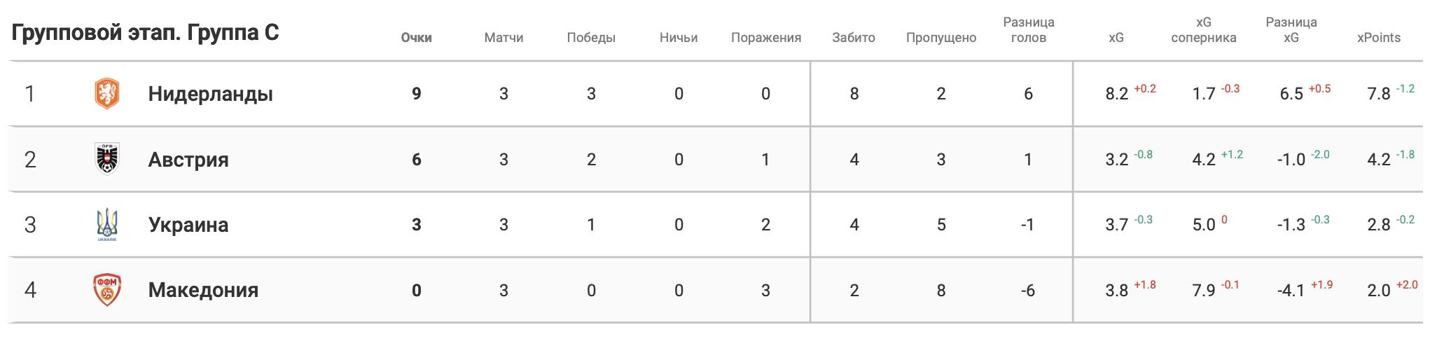 Итоги группы C в цифрах WyScout: без позитива для Украины - изображение 1