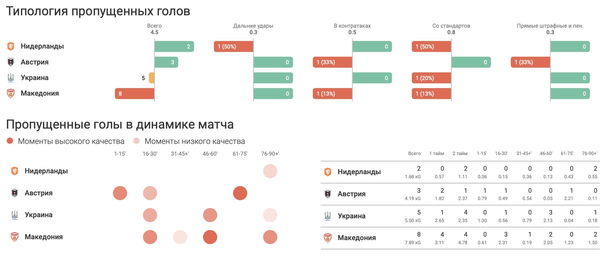 Итоги группы C в цифрах WyScout: без позитива для Украины - изображение 4